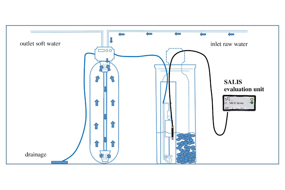 SALIS sensor for brine in the softener